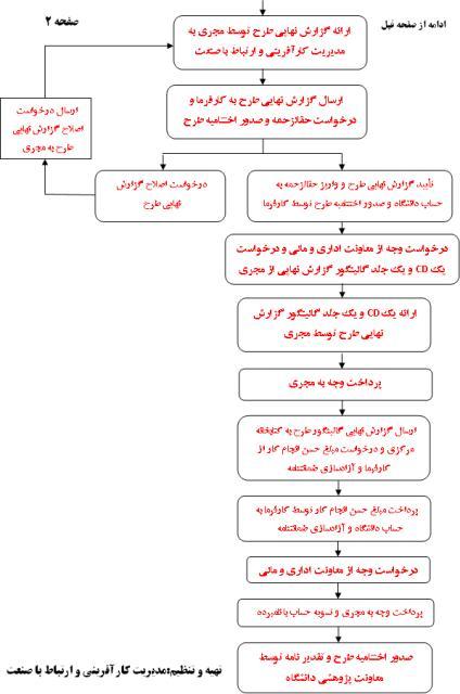 مراحل عقد قراردادهای تحقیقاتی خارج از دانشگاه